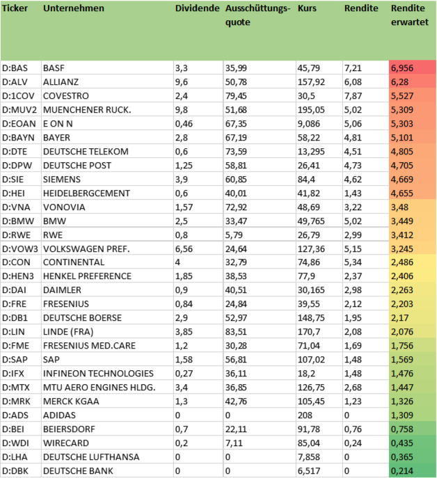 DAX Dividenden mit Rendite und KGV