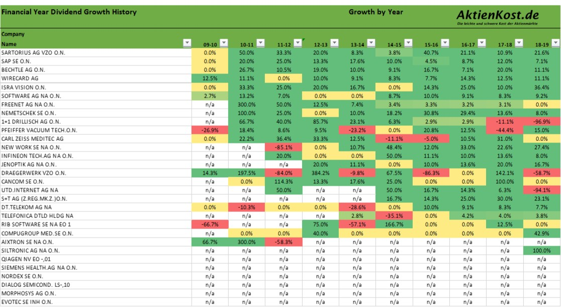 aktien dividenden liste