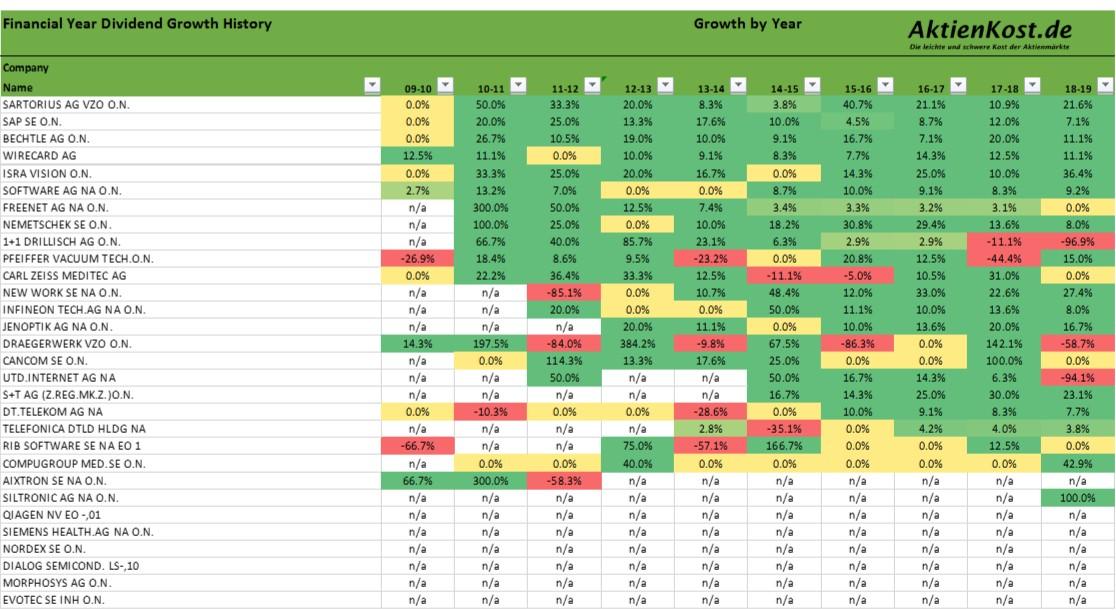 TecDAX Dividenden 10 Jahresüberblick Wachstumsraten Aktien Liste