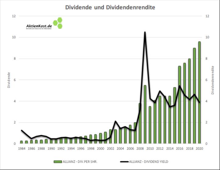 Allianz Aktie Dividende