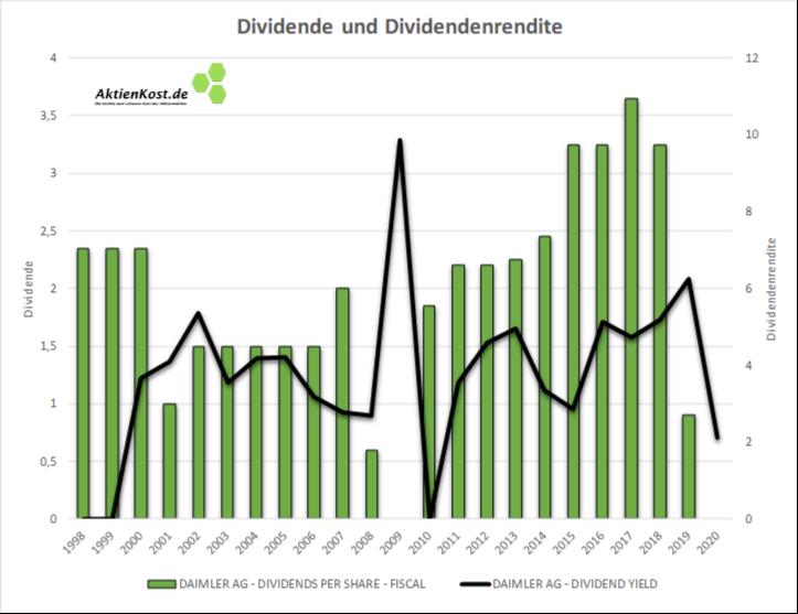 Dividende und Dividendenrendite der Daimer AG im Langfristigen Vergleich