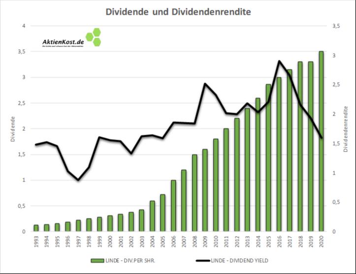 Langfristige Dividendenentwicklung der LINDE Plc