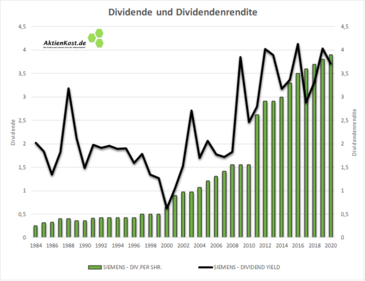 Langfristige Entwicklung der Dividenden und Dividendenrendite der Siemens-Aktie