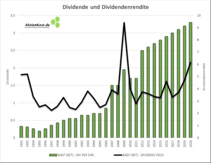 BASF Dividenden