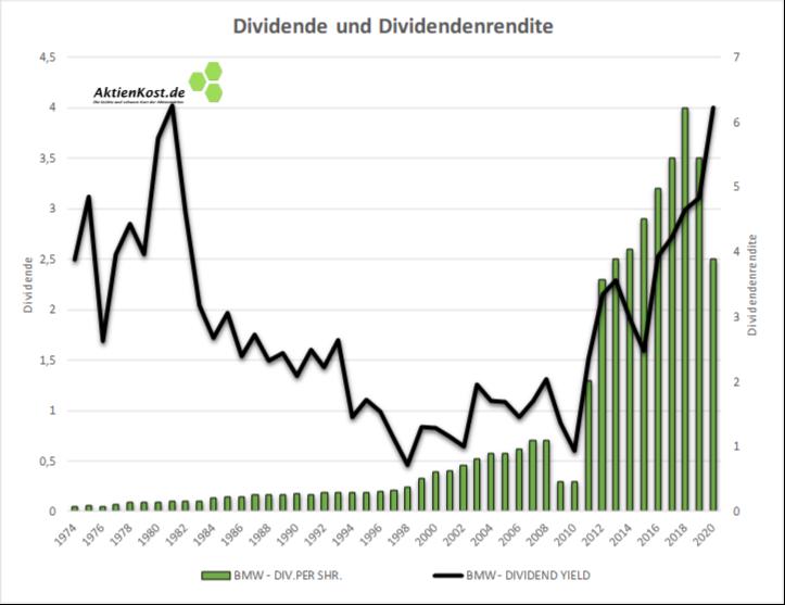 BMW DAX Dividenden BMW-Aktie: Langfristige Dividende