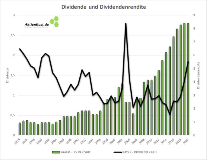 Bayer DAX Dividenden