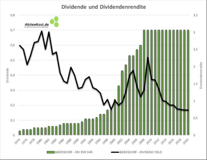 Beiersdorf DAX Dividenden