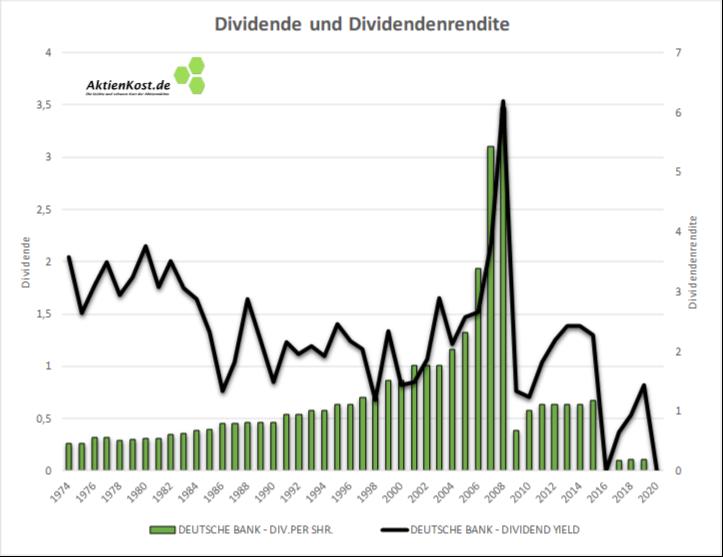 DEUTSCHE BANK DAX Dividenden