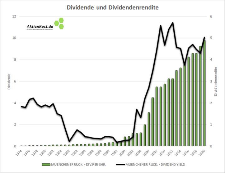 Aktie Münchener Rück Dividende