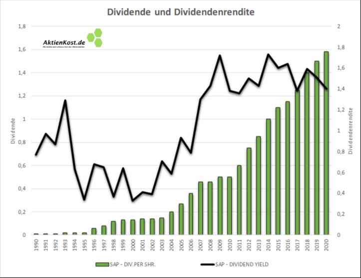 SAP SE DAX Dividenden